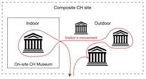 Illustration of on-site museum