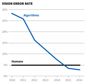 Line graph showing the rapid decline in vision error rate from 30% in 2010 to under 5% in 2016.