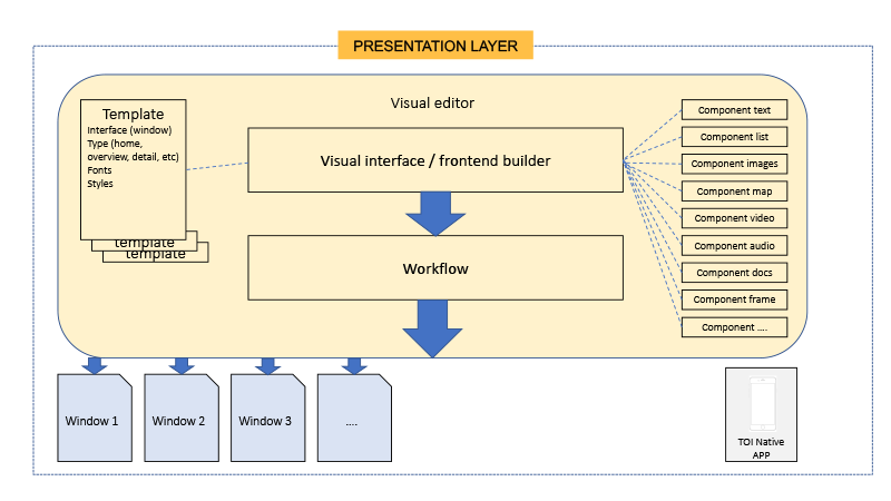 Schematic of visual editor