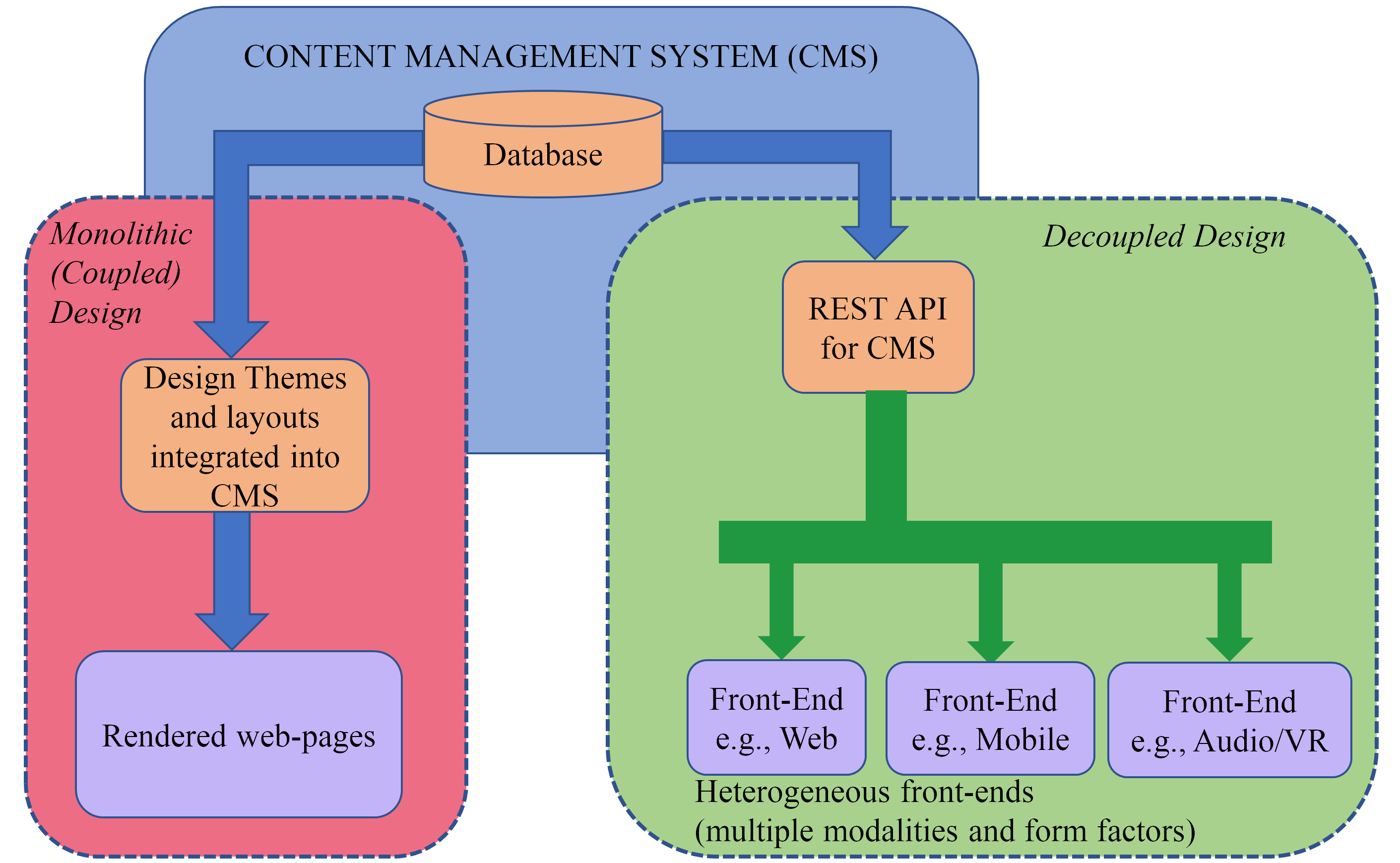 Coupled and decoupled architectures. Decoupled design facilitates development of multiple front-ends that pull from the same back-end CMS.