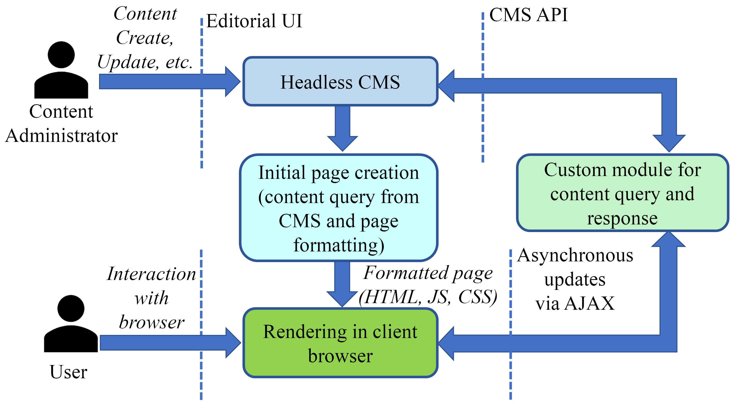 A decoupled approach showing the headless CMS used for page creation and updates. The content is shared to the front-end via the API and finally the formatted page is created and rendered on the client browser.