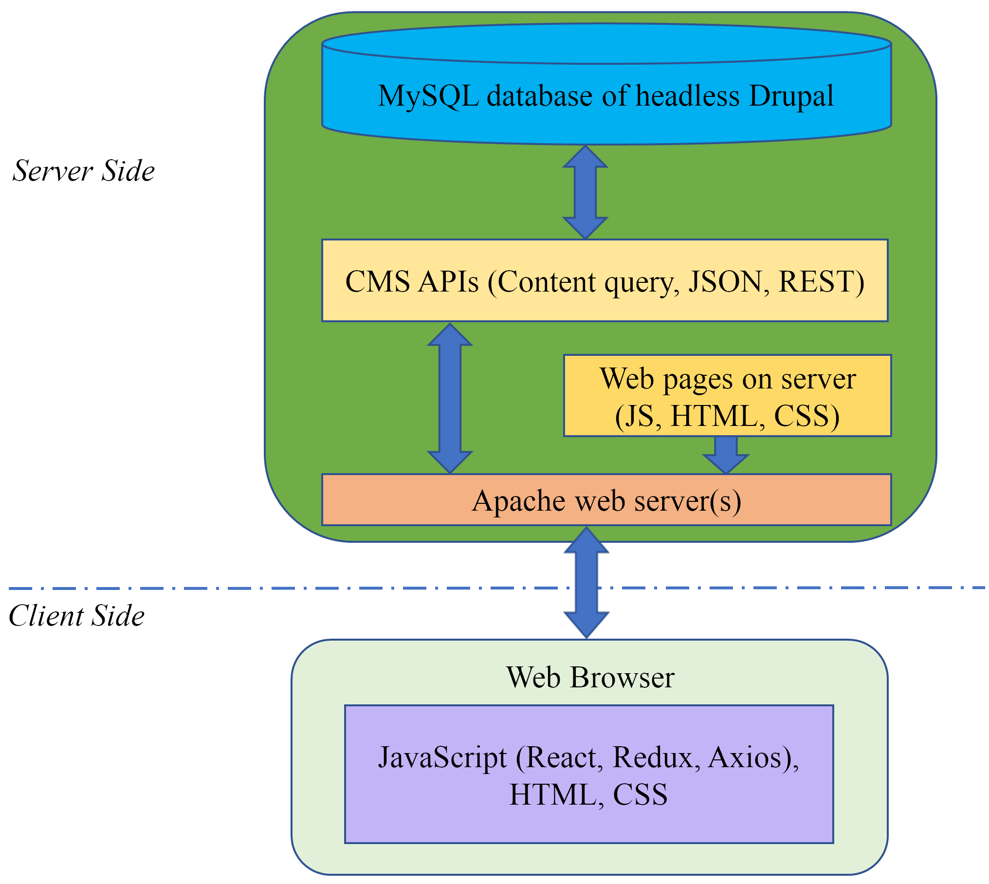 The software technology stack used on the server side and the client side in the development of the Timeline website.