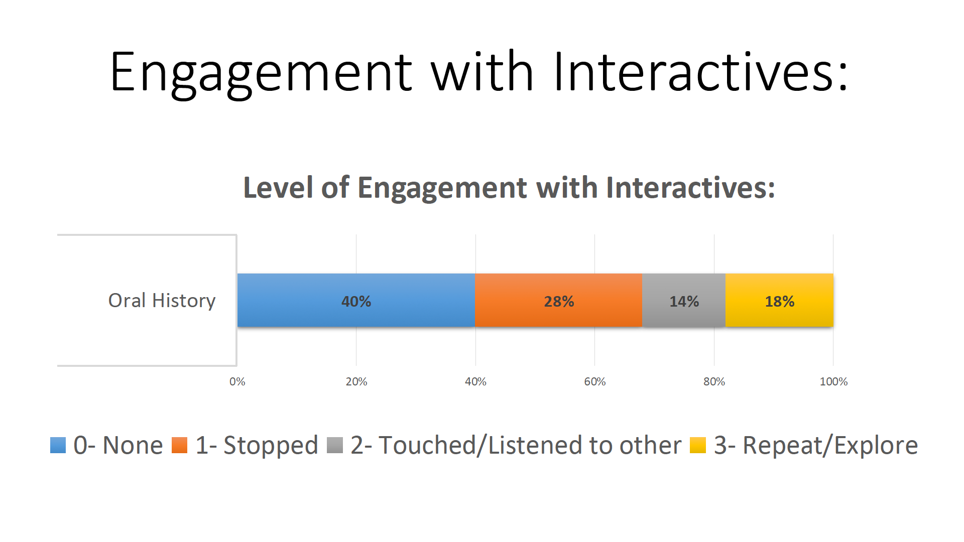 A series of colour bars and text reading: Level of engagement with interactive