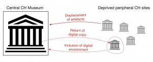 Illustration of analog and digital movements between centre and periphery in museum mediation