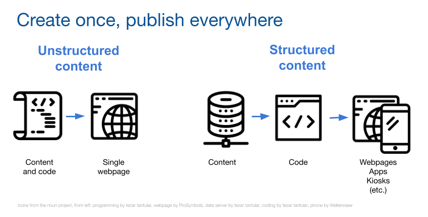 "Simple diagram showing, at left, ""Content and code"" publishing to ""Single webpage""; on right, ""Content"" being merged with ""Code"" and outputting to ""Webpages, apps, kiosks, etc."""